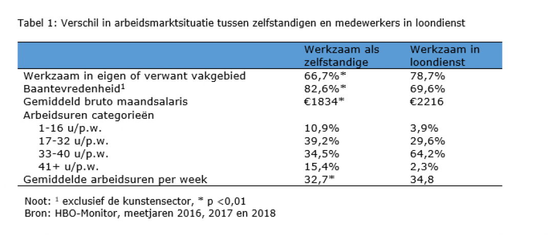 Tabel 1 arbeidsmarkstsituaties.png